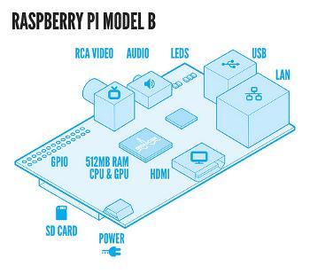 Raspberry Pi Model B diagram